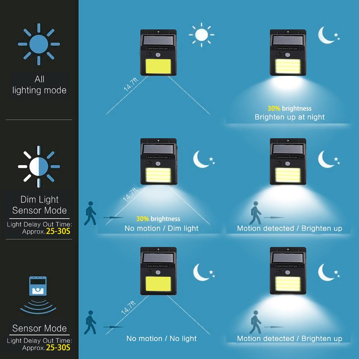 1-4stk Solarleuchte mit Bewegungsmelder LED Solarlampe Gartenlicht Außenleuchte